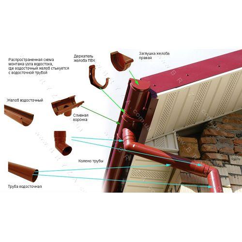 Водосток для крыши: описание монтажа, выбор материала, инструкция по установке